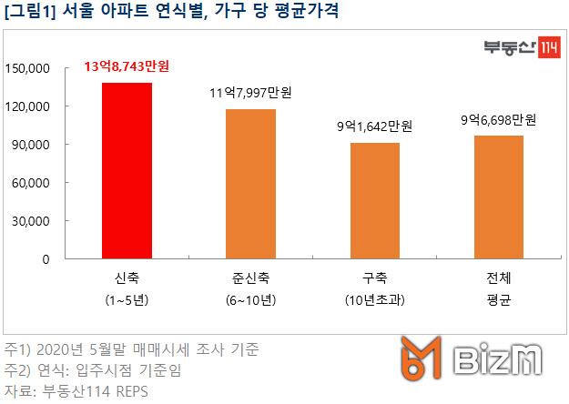 신축아파트 클라쓰, 서울 평균 아파트값 14억원 육박