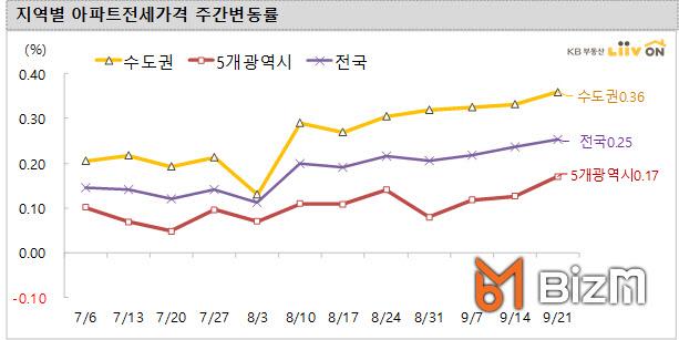 서울 전셋값 5주 연속 상승세 지속…가을 이사철 '빨간불'